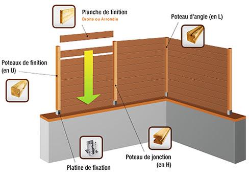 palissade en bois du nord massif terrasse bois. Black Bedroom Furniture Sets. Home Design Ideas
